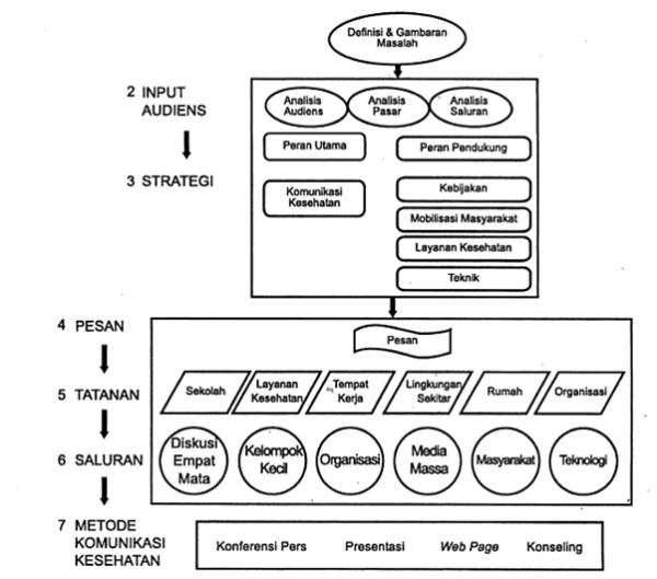 Model Komunikasi Kesehatan Tujuh Fase